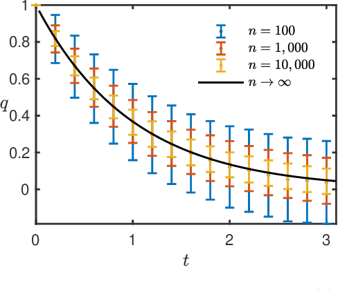 Figure 1 for Subspace Estimation from Incomplete Observations: A High-Dimensional Analysis