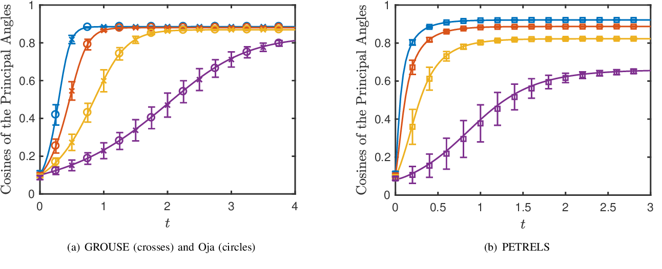 Figure 3 for Subspace Estimation from Incomplete Observations: A High-Dimensional Analysis