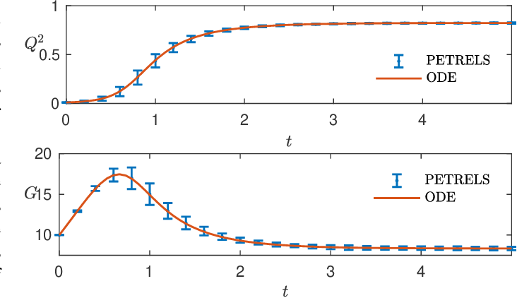 Figure 4 for Subspace Estimation from Incomplete Observations: A High-Dimensional Analysis