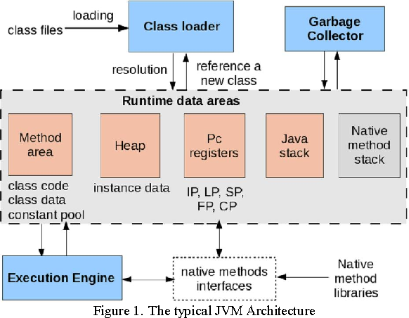 Performance Study for Java Virtual Machine in Embedded