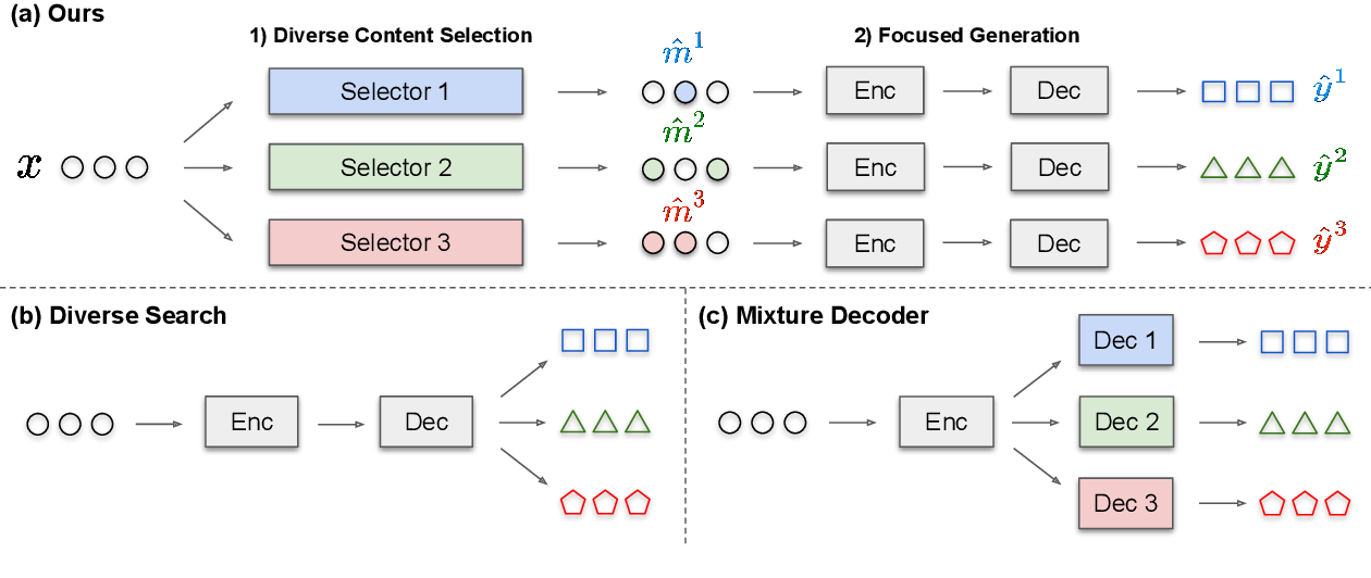 Figure 3 for Mixture Content Selection for Diverse Sequence Generation