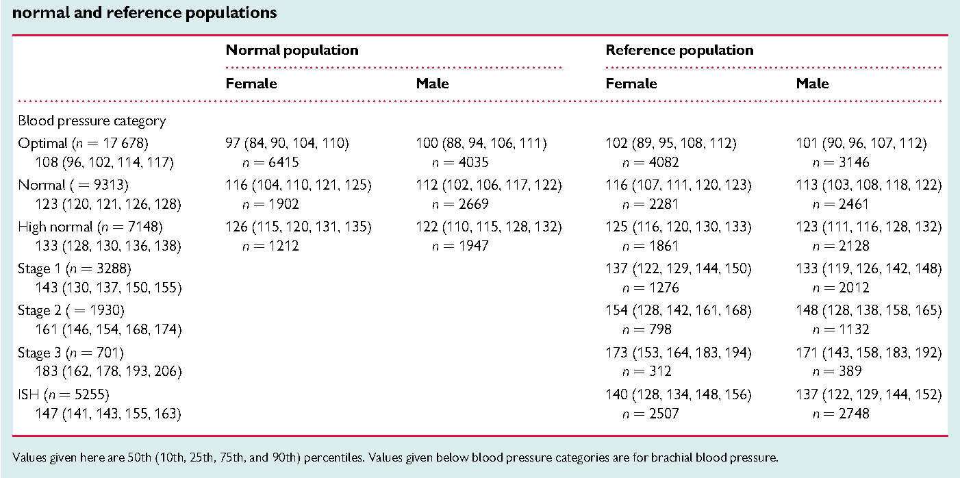 Establishing reference values for central blood pressure and its  amplification in a general healthy population and according to  cardiovascular risk factors.