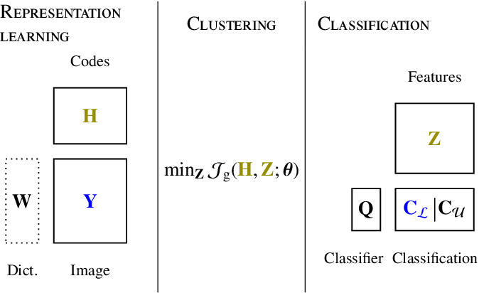 Figure 1 for Matrix Cofactorization for Joint Representation Learning and Supervised Classification -- Application to Hyperspectral Image Analysis