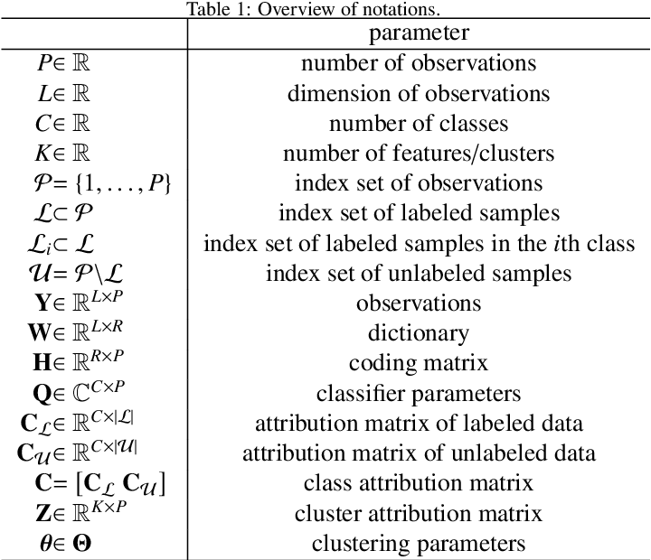 Figure 2 for Matrix Cofactorization for Joint Representation Learning and Supervised Classification -- Application to Hyperspectral Image Analysis