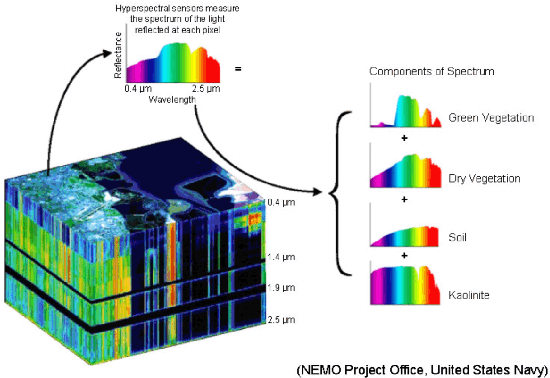 Figure 3 for Matrix Cofactorization for Joint Representation Learning and Supervised Classification -- Application to Hyperspectral Image Analysis