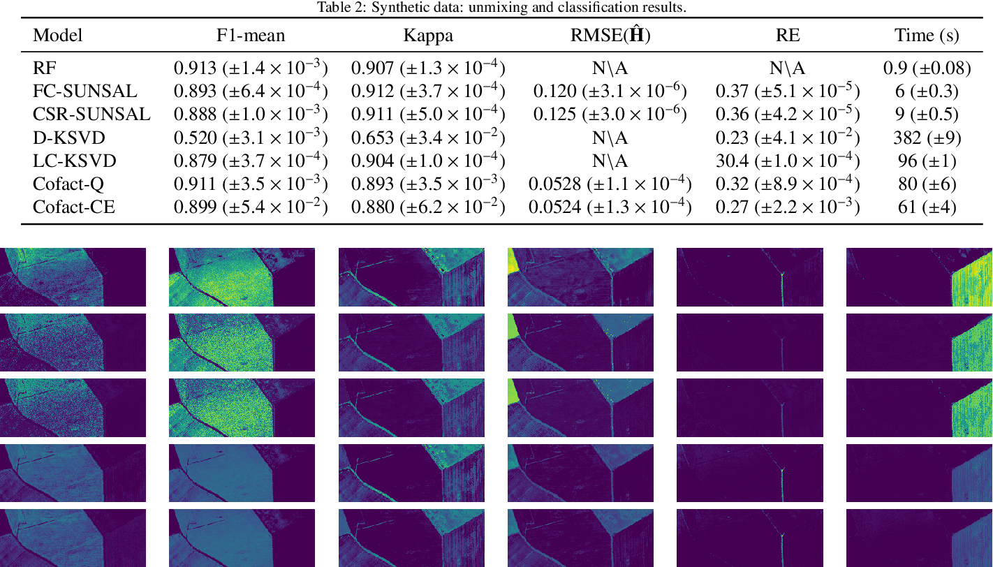 Figure 4 for Matrix Cofactorization for Joint Representation Learning and Supervised Classification -- Application to Hyperspectral Image Analysis
