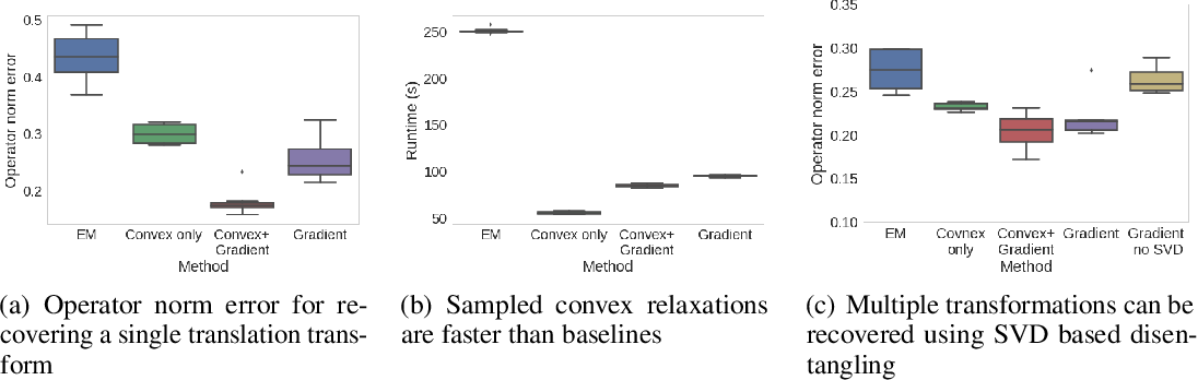 Figure 1 for Unsupervised Transformation Learning via Convex Relaxations