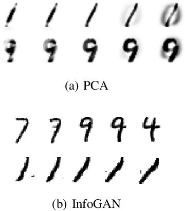 Figure 4 for Unsupervised Transformation Learning via Convex Relaxations