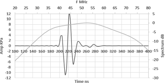 Design of a broadband high frequency ultrasound transducer for skin