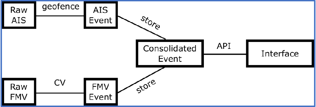 Figure 2 for A Common Operating Picture Framework Leveraging Data Fusion and Deep Learning