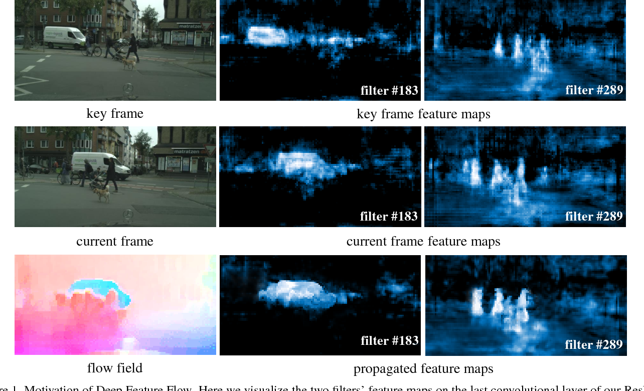Figure 1 for Deep Feature Flow for Video Recognition