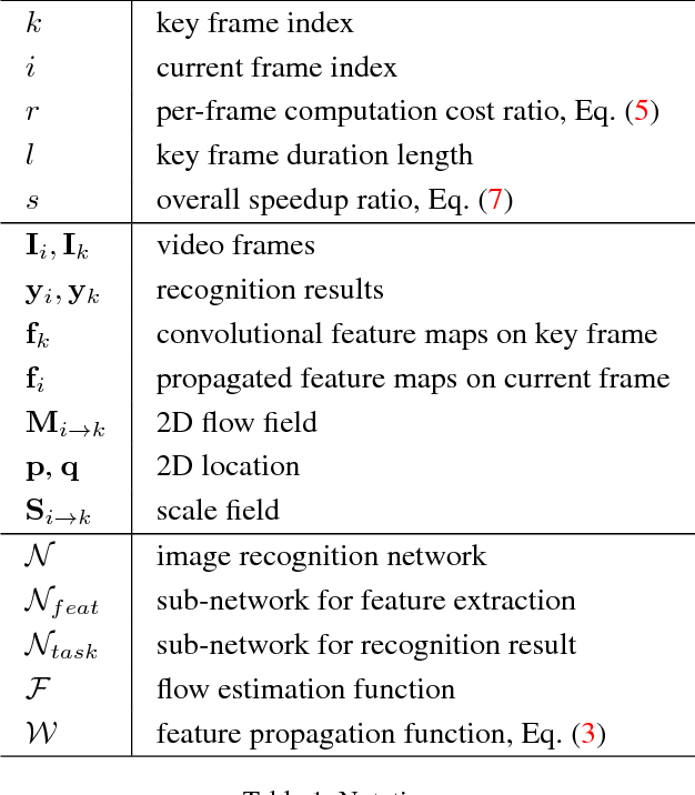 Figure 2 for Deep Feature Flow for Video Recognition