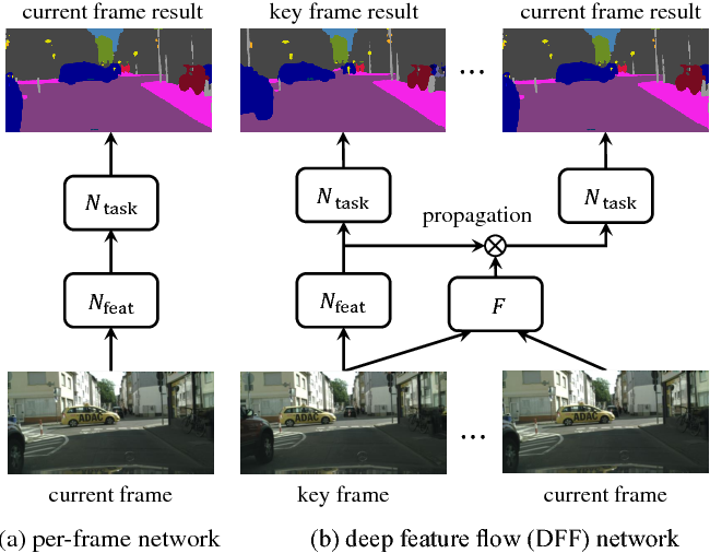 Figure 3 for Deep Feature Flow for Video Recognition