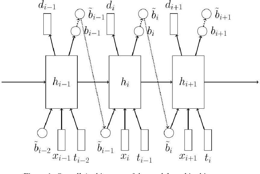 Figure 1 for Learning Online Alignments with Continuous Rewards Policy Gradient