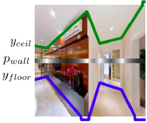 Figure 4 for Flat2Layout: Flat Representation for Estimating Layout of General Room Types