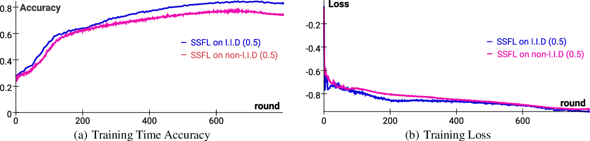 Figure 3 for SSFL: Tackling Label Deficiency in Federated Learning via Personalized Self-Supervision