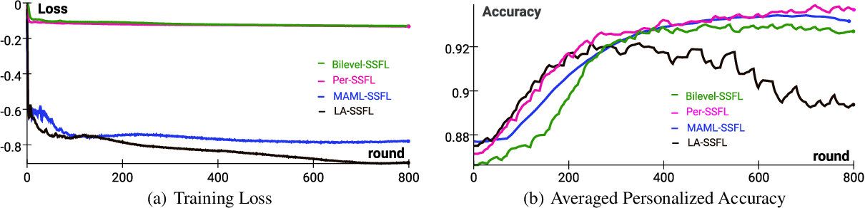 Figure 4 for SSFL: Tackling Label Deficiency in Federated Learning via Personalized Self-Supervision