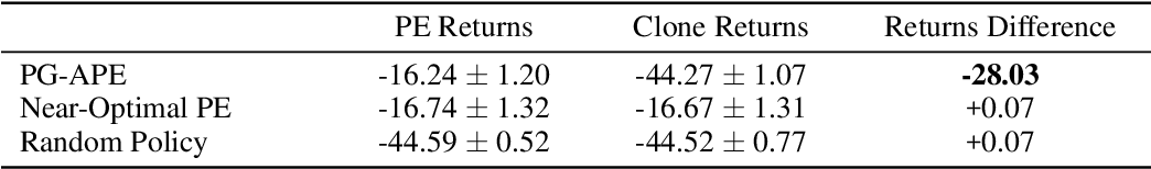 Figure 2 for Preventing Imitation Learning with Adversarial Policy Ensembles