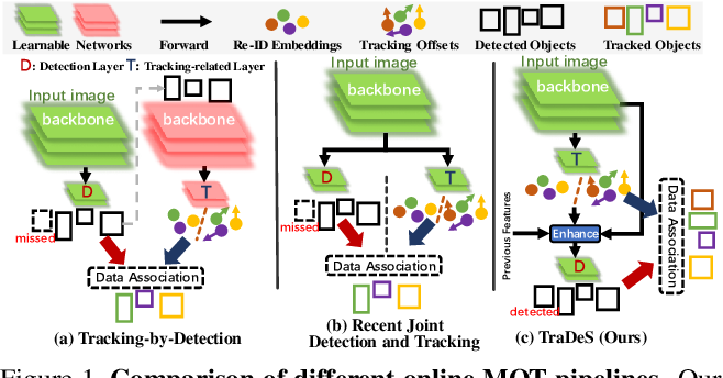 Figure 1 for Track to Detect and Segment: An Online Multi-Object Tracker