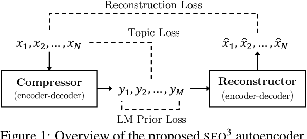 Figure 1 for SEQ^3: Differentiable Sequence-to-Sequence-to-Sequence Autoencoder for Unsupervised Abstractive Sentence Compression