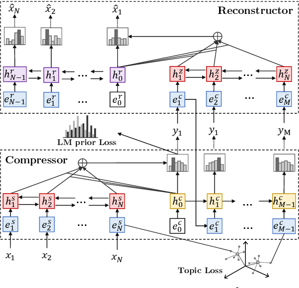 Figure 3 for SEQ^3: Differentiable Sequence-to-Sequence-to-Sequence Autoencoder for Unsupervised Abstractive Sentence Compression