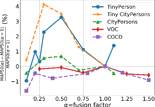 Figure 3 for Effective Fusion Factor in FPN for Tiny Object Detection