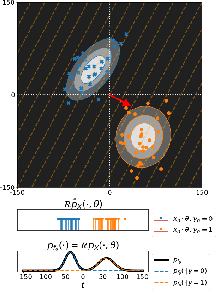 Figure 2 for Neural Networks, Hypersurfaces, and Radon Transforms