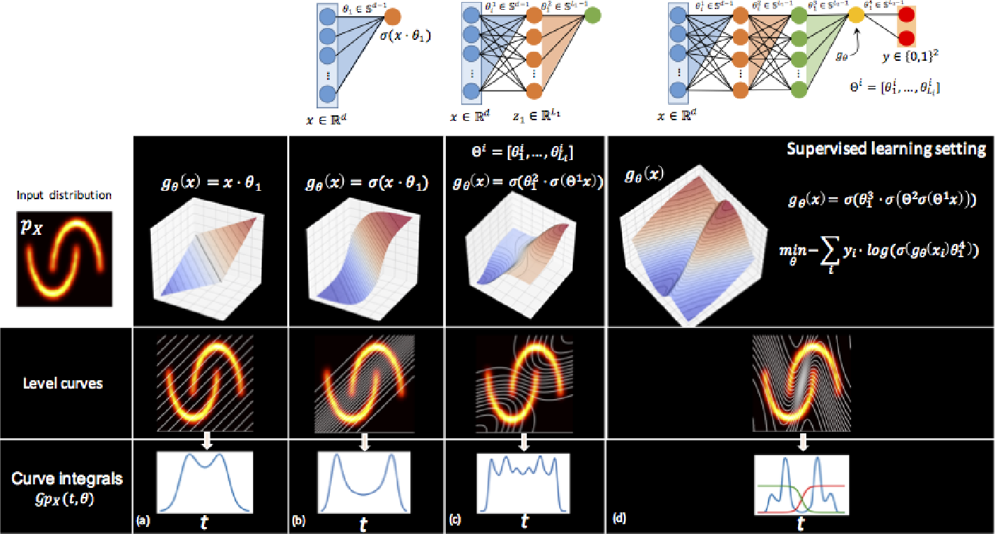 Figure 3 for Neural Networks, Hypersurfaces, and Radon Transforms