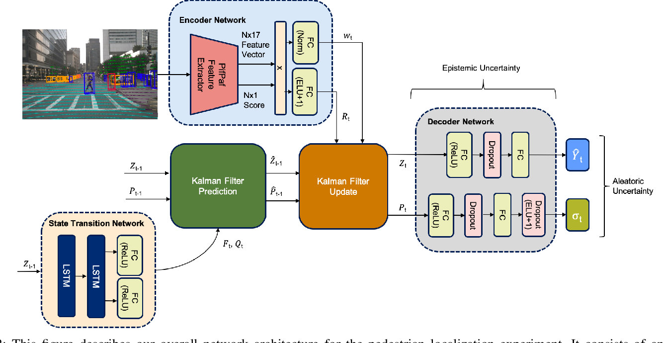 Figure 2 for Out-of-Distribution Robustness with Deep Recursive Filters