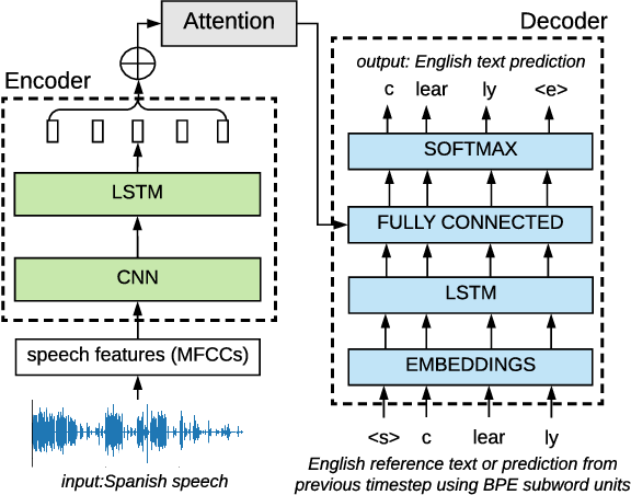 Figure 1 for Pre-training on high-resource speech recognition improves low-resource speech-to-text translation
