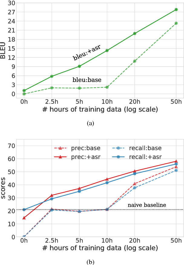 Figure 4 for Pre-training on high-resource speech recognition improves low-resource speech-to-text translation