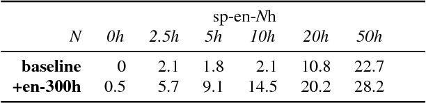 Figure 3 for Pre-training on high-resource speech recognition improves low-resource speech-to-text translation