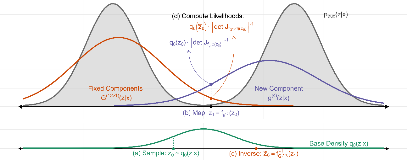 Figure 3 for Gradient Boosted Flows