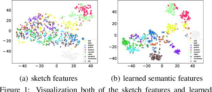 Figure 1 for Semantic Adversarial Network for Zero-Shot Sketch-Based Image Retrieval