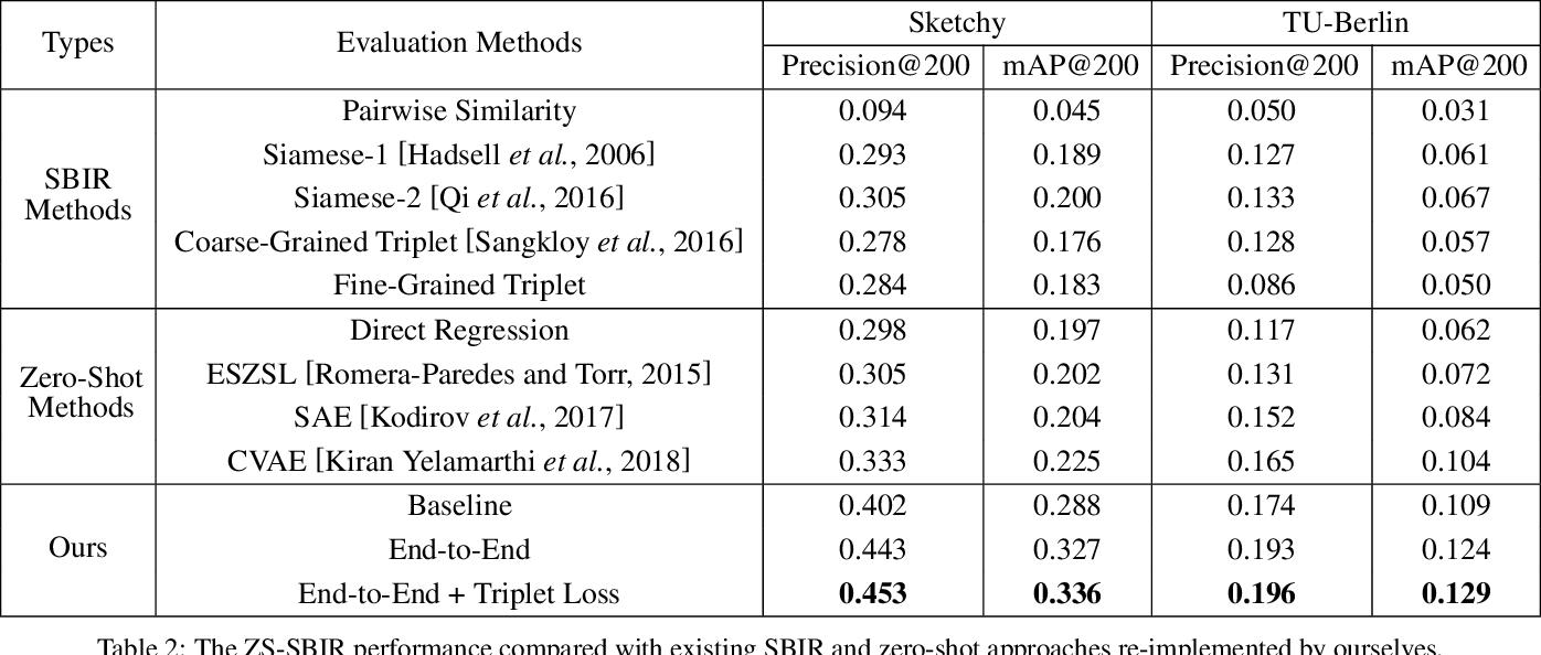 Figure 4 for Semantic Adversarial Network for Zero-Shot Sketch-Based Image Retrieval