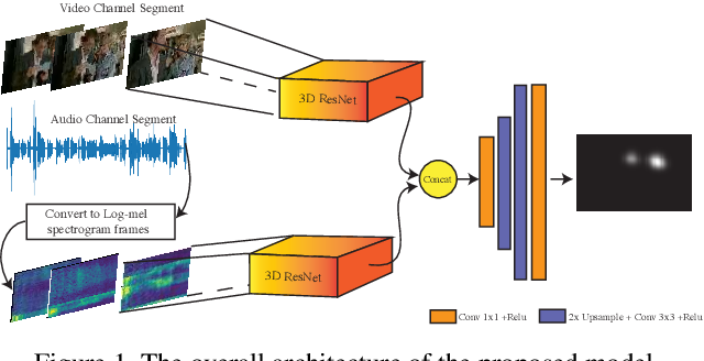 Figure 1 for DAVE: A Deep Audio-Visual Embedding for Dynamic Saliency Prediction