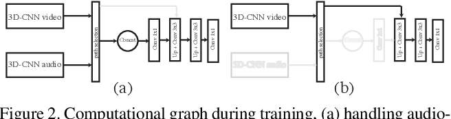 Figure 3 for DAVE: A Deep Audio-Visual Embedding for Dynamic Saliency Prediction