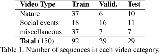 Figure 2 for DAVE: A Deep Audio-Visual Embedding for Dynamic Saliency Prediction