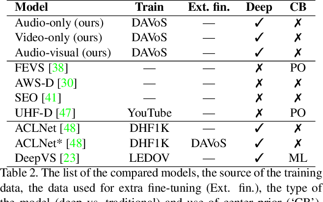 Figure 4 for DAVE: A Deep Audio-Visual Embedding for Dynamic Saliency Prediction