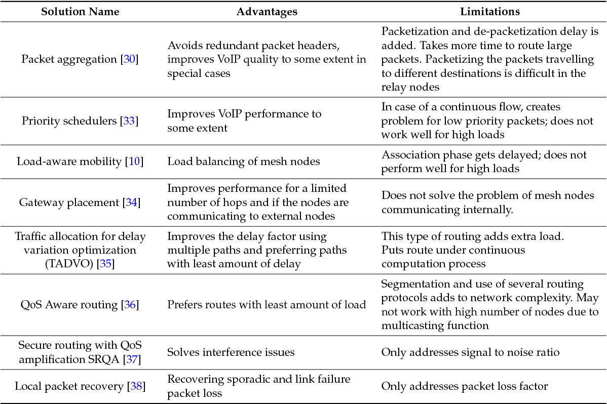 Table 1 from Evaluation of VoIP QoS Performance in Wireless