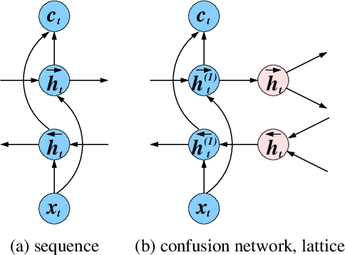 Figure 1 for Bi-Directional Lattice Recurrent Neural Networks for Confidence Estimation