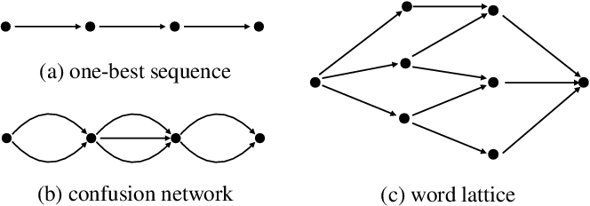 Figure 3 for Bi-Directional Lattice Recurrent Neural Networks for Confidence Estimation