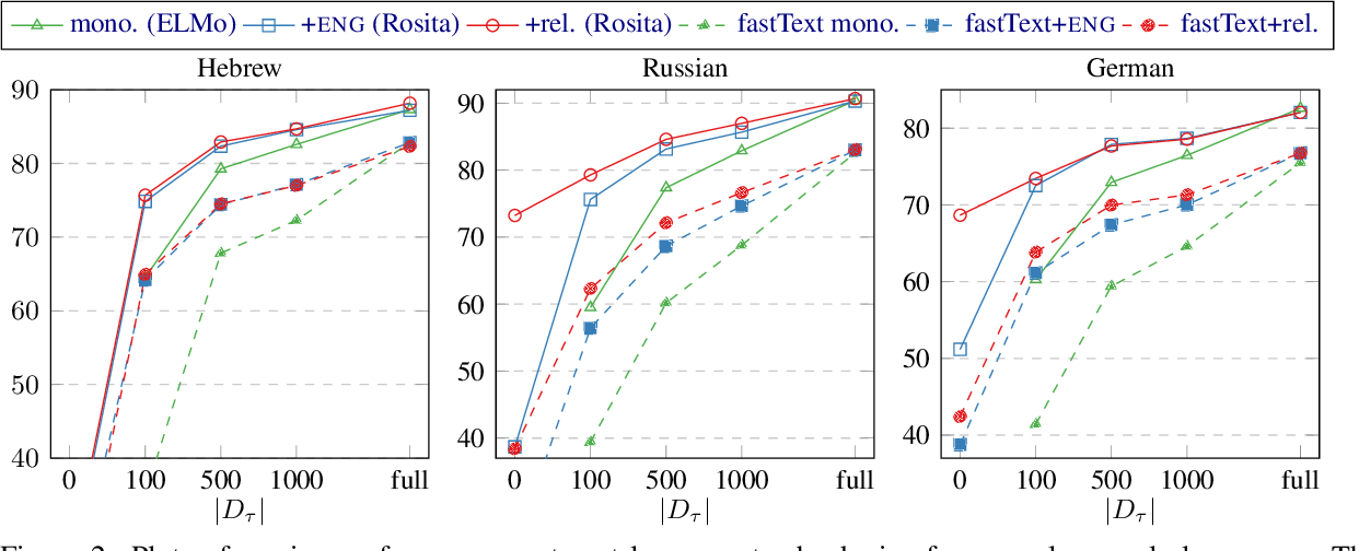Figure 4 for Low-Resource Parsing with Crosslingual Contextualized Representations