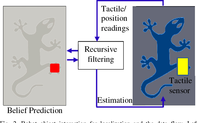Figure 2 for Localizing the Object Contact through Matching Tactile Features with Visual Map