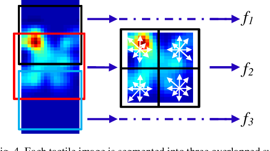 Figure 4 for Localizing the Object Contact through Matching Tactile Features with Visual Map