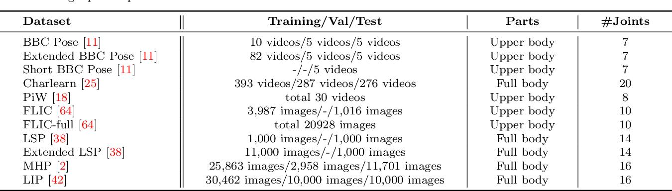 Figure 4 for Single Person Pose Estimation: A Survey