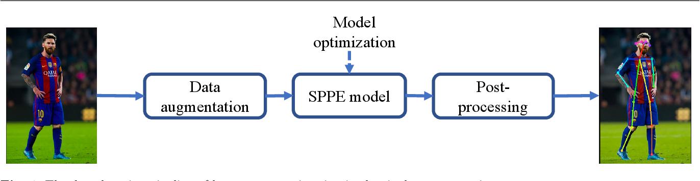 Figure 1 for Single Person Pose Estimation: A Survey