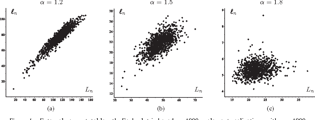 Figure 1. External versus total length. Each plot is based on 1000 coalescent realizations with n = 1000.