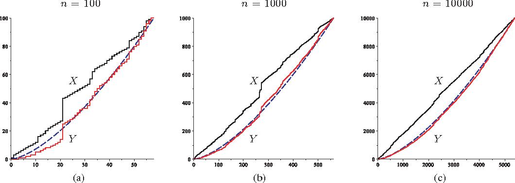 Figure 2. (Colour online) Simulation of X = (Xτn−j ) and Y = (Yτn−j ) for α = 1.5 and (a) n = 100, (b) n = 1000 and (c) n = 10000. The dashed line shows the curve n(j/τn) α.
