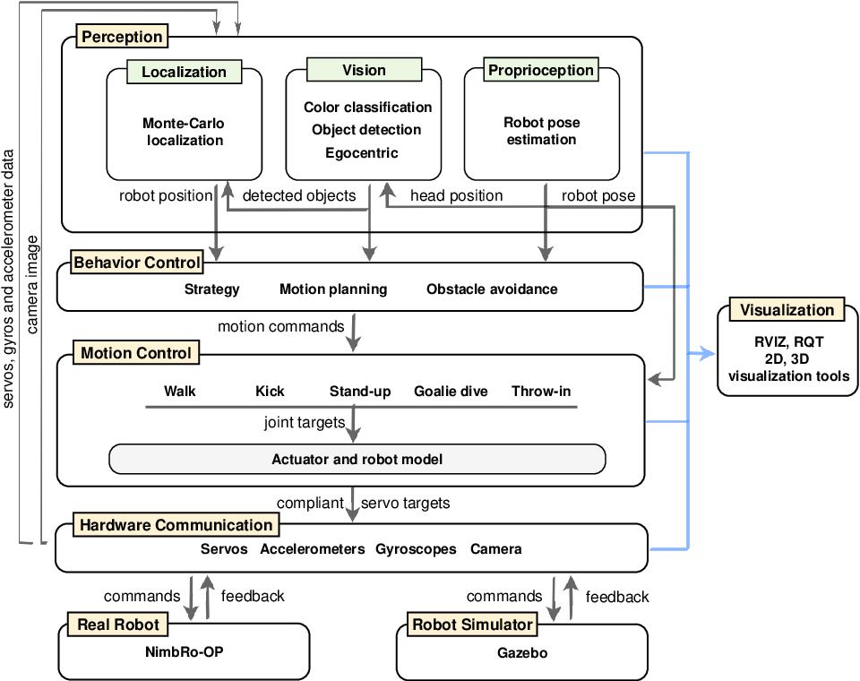 Figure 2 for Humanoid TeenSize Open Platform NimbRo-OP
